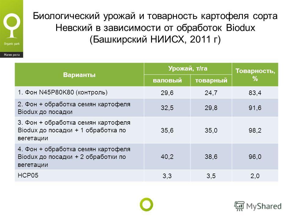 Биологический урожай и товарность картофеля сорта Невский в зависимости от обработок Biodux (Башкирский НИИСХ, 2011 г) Варианты Урожай, т/га Товарность, % валовыйтоварный 1. Фон N45P80K80 (контроль) 29,624,783,4 2. Фон + обработка семян картофеля Bio