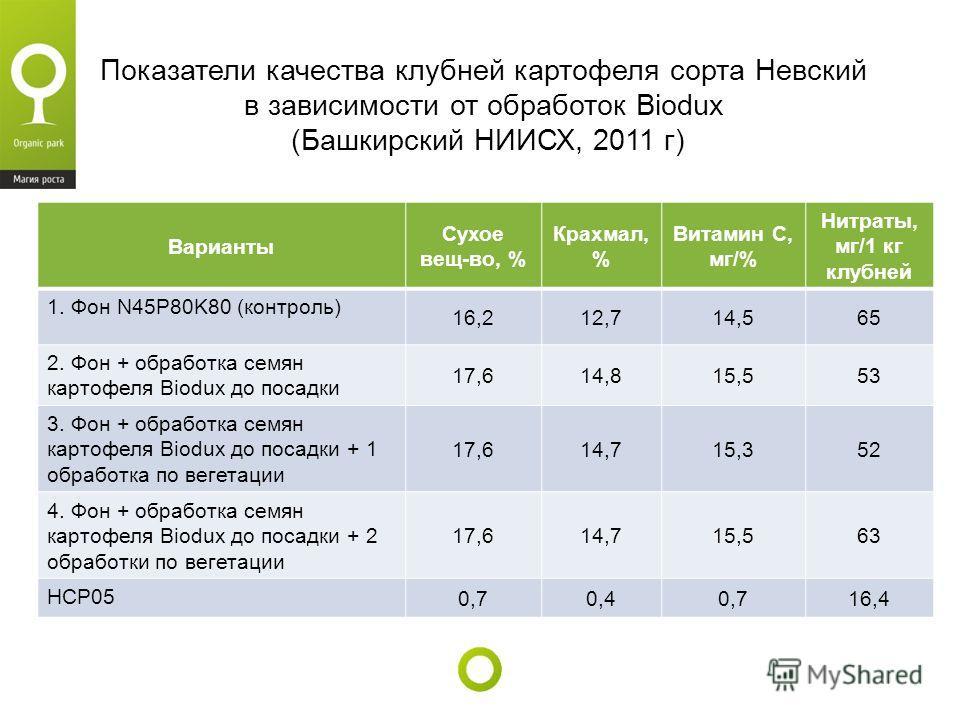 Показатели качества клубней картофеля сорта Невский в зависимости от обработок Biodux (Башкирский НИИСХ, 2011 г) Варианты Сухое вещ-во, % Крахмал, % Витамин С, мг/% Нитраты, мг/1 кг клубней 1. Фон N45P80K80 (контроль) 16,212,714,565 2. Фон + обработк
