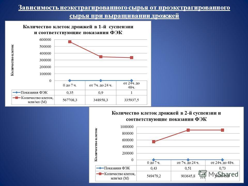 Зависимость неэкстрагированного сырья от проэкстрагированного сырья при выращивании дрожжей