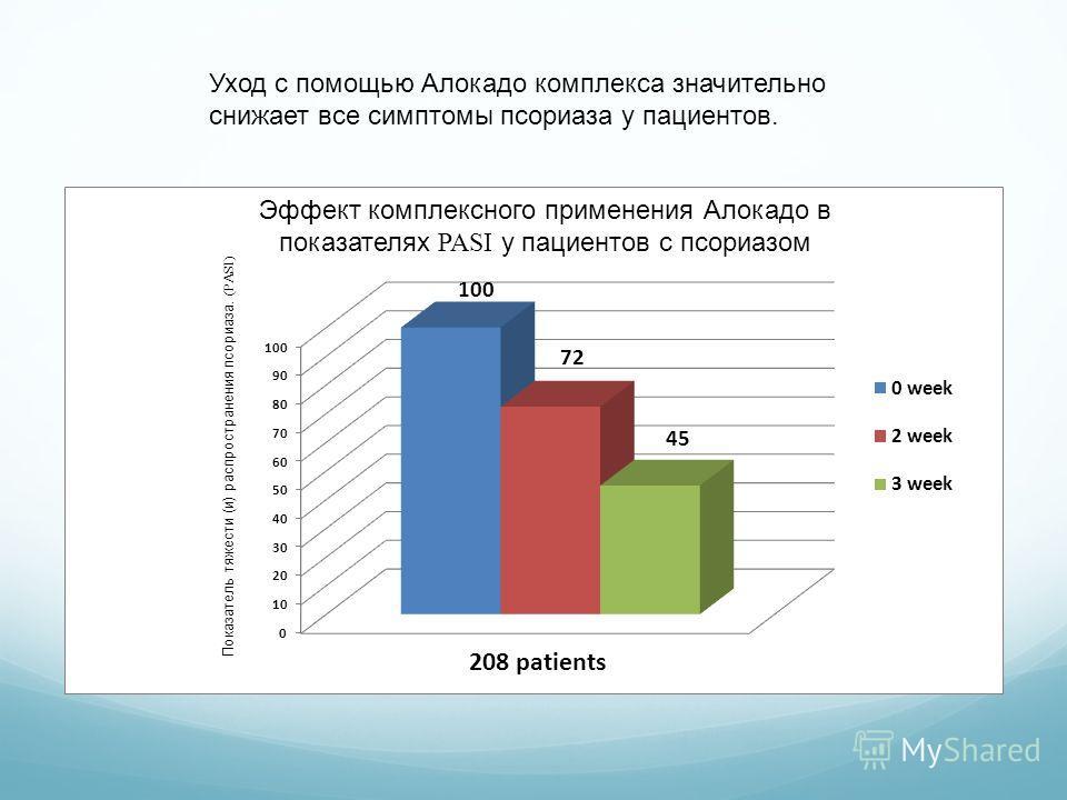 Уход с помощью Алокадо комплекса значительно снижает все симптомы псориаза у пациентов. Показатель тяжести (и) распространения псориаза. (PASI) Эффект комплексного применения Алокадо в показателях PASI у пациентов с псориазом