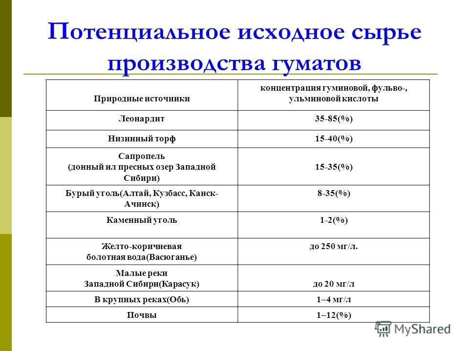 Потенциальное исходное сырье производства гуматов Природные источники концентрация гуминовой, фульво-, ульминовой кислоты Леонардит35-85(%) Низинный торф15-40(%) Сапропель (донный ил пресных озер Западной Сибири) 15-35(%) Бурый уголь(Алтай, Кузбасс,