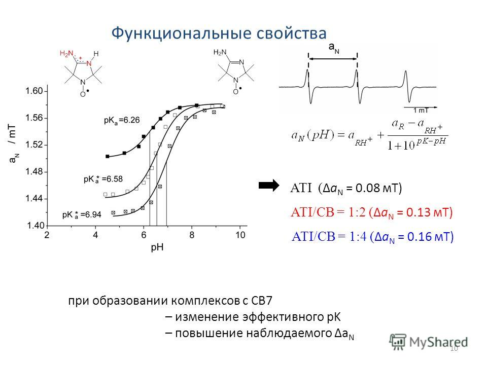 10 при образовании комплексов с CB7 – изменение эффективного pK – повышение наблюдаемого Δa N ATI ( Δa N = 0.08 мТ) ATI/CB = 1:2 ( Δa N = 0.13 мТ) ATI/CB = 1:4 ( Δa N = 0.16 мТ) Функциональные свойства