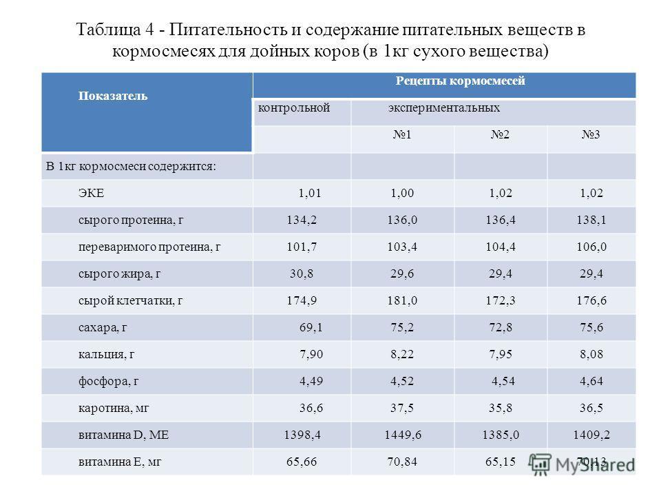 Таблица 4 - Питательность и содержание питательных веществ в кормосмесях для дойных коров (в 1кг сухого вещества) Показатель Рецепты кормосмесей контрольнойэкспериментальных 123 В 1кг кормосмеси содержится: ЭКЕ 1,011,001,02 сырого протеина, г134,2136