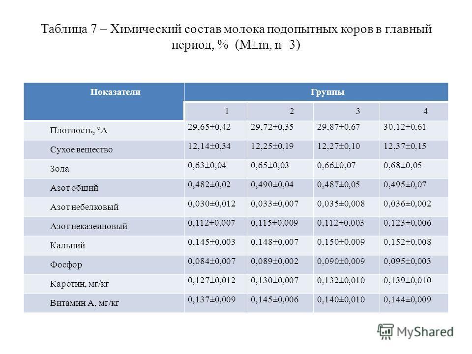 Таблица 7 – Химический состав молока подопытных коров в главный период, % (М m, n=3) ПоказателиГруппы 1234 Плотность, А 29,65±0,4229,72±0,3529,87±0,6730,12±0,61 Сухое вещество 12,14±0,3412,25±0,1912,27±0,1012,37±0,15 Зола 0,63±0,040,65±0,030,66±0,070