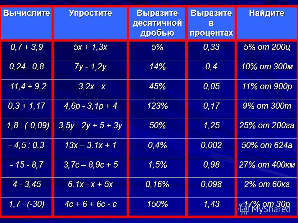 ВычислитеУпростите Выразите десятичной дробью Выразите в процентах Найдите 0,7 + 3,9 5х + 1,3х 5%0,33 5% от 200ц 0,24 : 0,8 7у - 1,2у 14%0,4 10% от 300м -11,4 + 9,2 -3,2х - х 45%0,05 11% от 900р 0,3 + 1,17 4,6р - 3,1р + 4 123%0,17 9% от 300т -1,8 : (