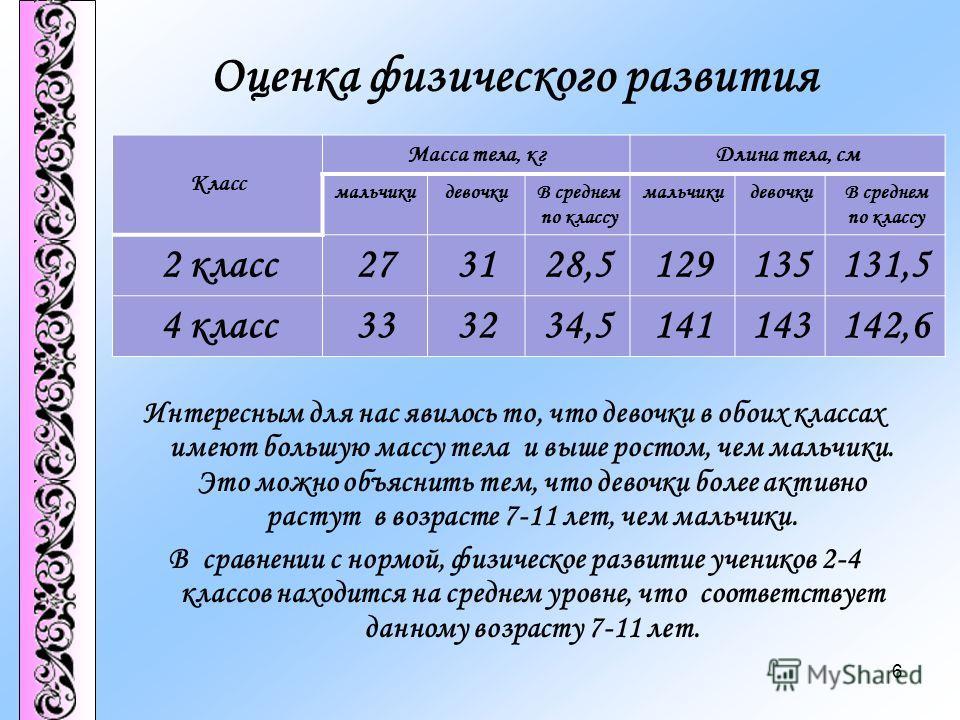 Оценка физического развития Интересным для нас явилось то, что девочки в обоих классах имеют большую массу тела и выше ростом, чем мальчики. Это можно объяснить тем, что девочки более активно растут в возрасте 7-11 лет, чем мальчики. В сравнении с но
