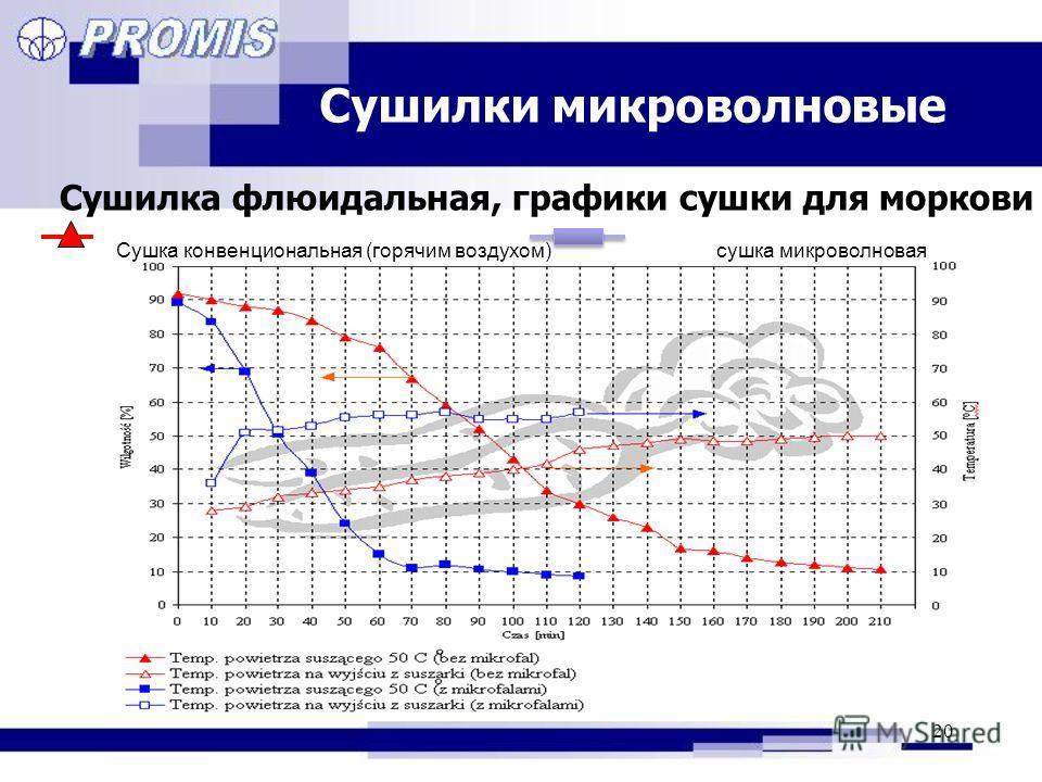 20 Сушилки микроволновые Сушилка флюидальная, графики сушки для моркови Сушка конвенциональная (горячим воздухом) сушка микроволновая