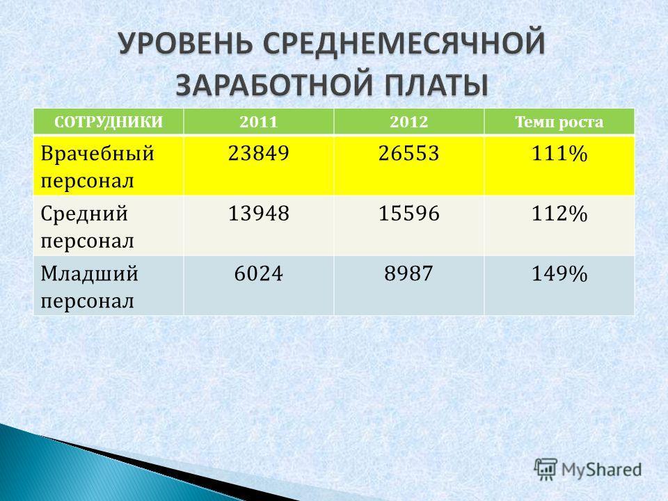 СОТРУДНИКИ20112012Темп роста Врачебный персонал 2384926553111% Средний персонал 1394815596112% Младший персонал 60248987149%