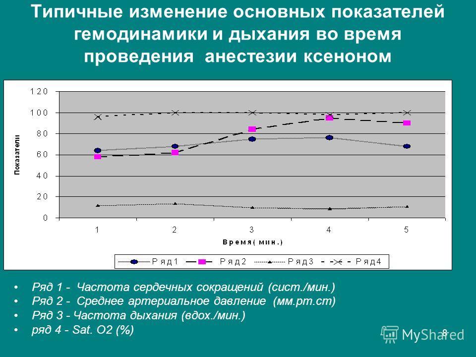 8 Типичные изменение основных показателей гемодинамики и дыхания во время проведения анестезии ксеноном Ряд 1 - Частота сердечных сокращений (сист./мин.) Ряд 2 - Среднее артериальное давление (мм.рт.ст) Ряд 3 - Частота дыхания (вдох./мин.) ряд 4 - Sa