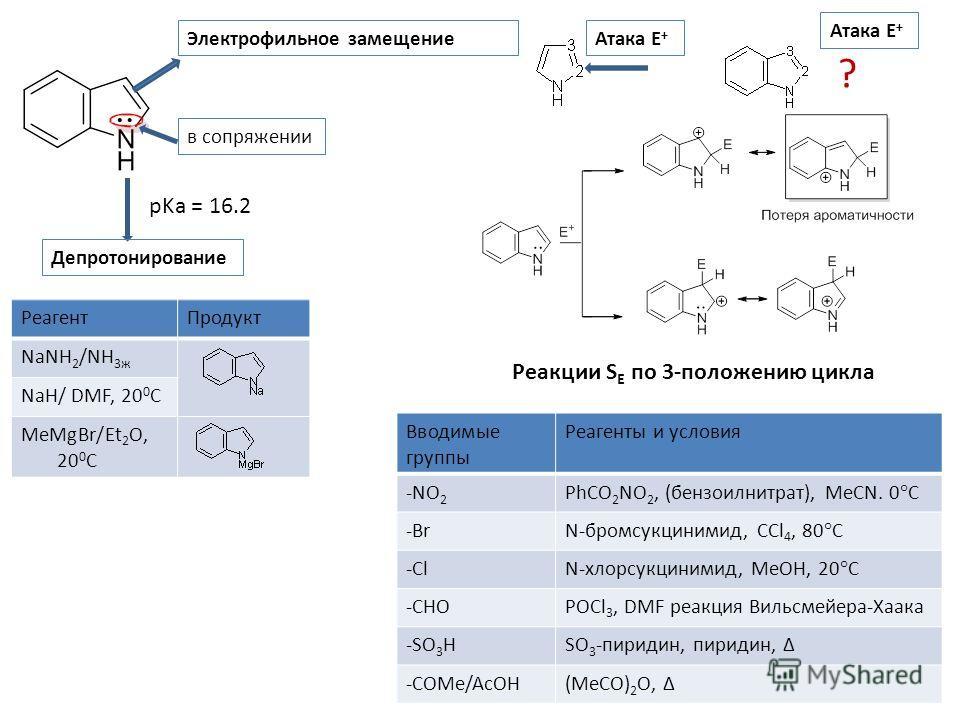 в сопряжении Депротонирование Электрофильное замещение РеагентПродукт NaNH 2 /NH 3ж NaH/ DMF, 20 0 C MeMgBr/Et 2 O, 20 0 C Атака Е + ? Вводимые группы Реагенты и условия -NO 2 PhCO 2 NO 2, (бензоилнитрат), MeCN. 0°C -BrN-бромсукцинимид, CCl 4, 80°C -