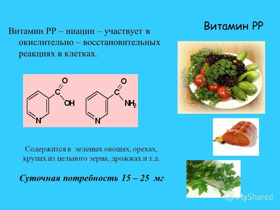 Витамин PP Витамин PP – ниацин – участвует в окислительно – восстановительных реакциях в клетках. Содержится в зеленых овощах, орехах, крупах из цельного зерна, дрожжах и т.д. Суточная потребность 15 – 25 мг