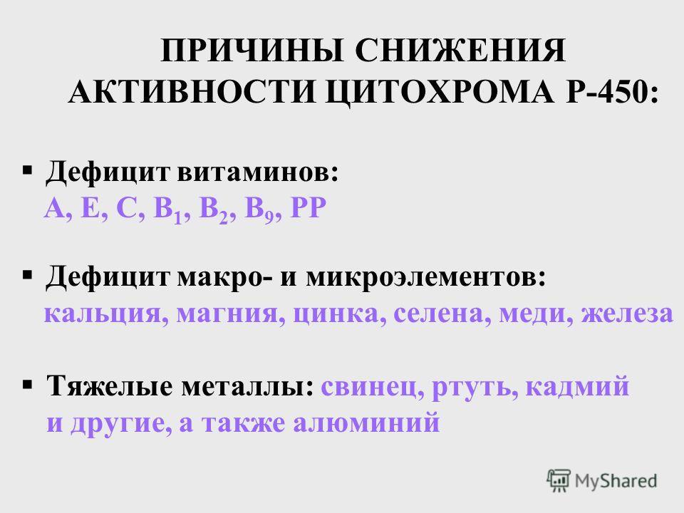 ПРИЧИНЫ СНИЖЕНИЯ АКТИВНОСТИ ЦИТОХРОМА Р-450: Дефицит витаминов: А, Е, С, В 1, В 2, В 9, РР Дефицит макро- и микроэлементов: кальция, магния, цинка, селена, меди, железа Тяжелые металлы: свинец, ртуть, кадмий и другие, а также алюминий