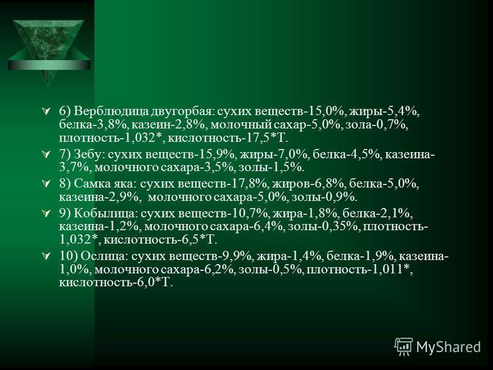 6) Верблюдица двугорбая: сухих веществ-15,0%, жиры-5,4%, белка-3,8%, казеин-2,8%, молочный сахар-5,0%, зола-0,7%, плотность-1,032*, кислотность-17,5*Т. 7) Зебу: сухих веществ-15,9%, жиры-7,0%, белка-4,5%, казеина- 3,7%, молочного сахара-3,5%, золы-1,