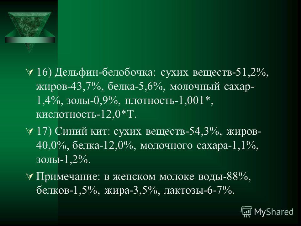 16) Дельфин-белобочка: сухих веществ-51,2%, жиров-43,7%, белка-5,6%, молочный сахар- 1,4%, золы-0,9%, плотность-1,001*, кислотность-12,0*Т. 17) Синий кит: сухих веществ-54,3%, жиров- 40,0%, белка-12,0%, молочного сахара-1,1%, золы-1,2%. Примечание: в