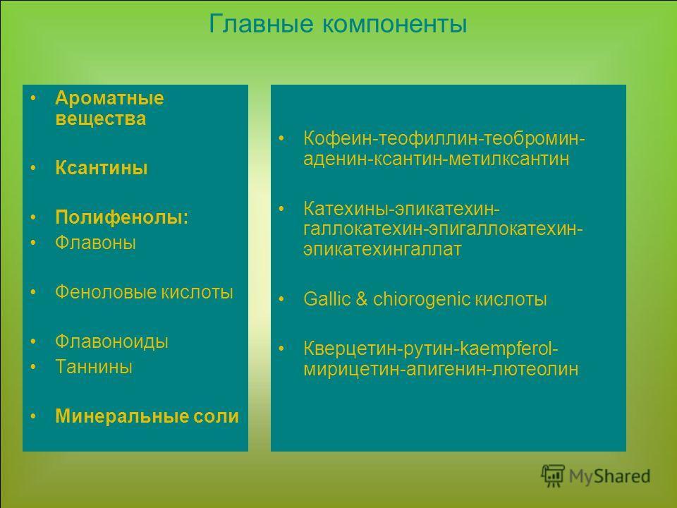 Ароматные вещества Ксантины Полифенолы: Флавоны Феноловые кислоты Флавоноиды Таннины Минеральные соли Кофеин-теофиллин-теобромин- аденин-ксантин-метилксантин Катехины-эпикатехин- галлокатехин-эпигаллокатехин- эпикатехингаллат Gallic & chiorogenic кис