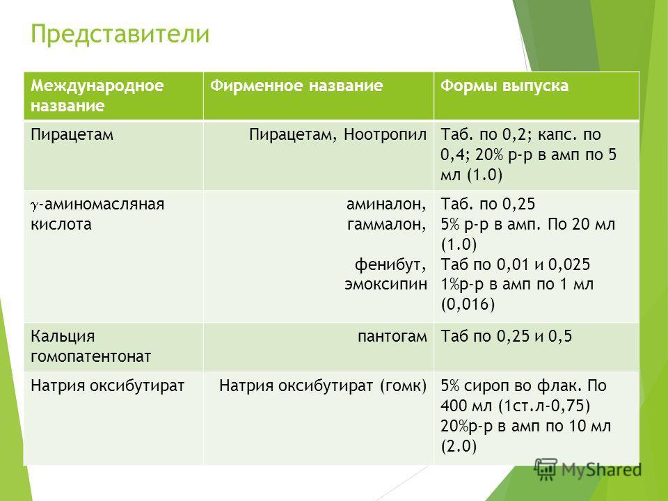 Представители Международное название Фирменное названиеФормы выпуска ПирацетамПирацетам, НоотропилТаб. по 0,2; капс. по 0,4; 20% р-р в амп по 5 мл (1.0) -аминомасляная кислота аминалон, гаммалон, фенибут, эмоксипин Таб. по 0,25 5% р-р в амп. По 20 мл