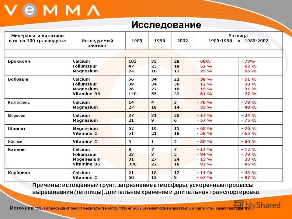 Минералы и витамины в мг на 100 гр. продуктаИсследуемый элемент 1985 1996 2002 Разница 1985-1996 и 1985-2002 БрокколиCalcium Foliumzuur Magnesium 103 47 24 33 23 18 28 18 11 - 68% - 52 % - 25 % - 73% - 62 % - 55 % БобовыеCalcium Foliumzuur Magnesium