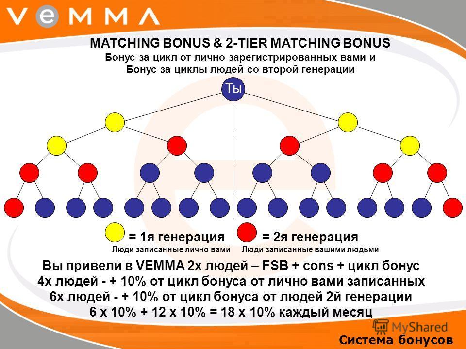 Вы привели в VEMMA 2x людей – FSB + cons + цикл бонус 4х людей - + 10% от цикл бонуса от лично вами записанных 6х людей - + 10% от цикл бонуса от людей 2й генерации 6 х 10% + 12 х 10% = 18 х 10% каждый месяц MATCHING BONUS & 2-TIER MATCHING BONUS Бон