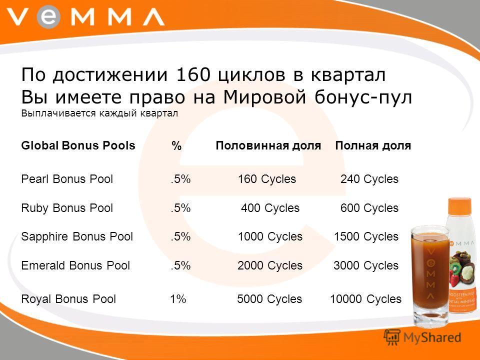По достижении 160 циклов в квартал Вы имеете право на Мировой бонус-пул Выплачивается каждый квартал Global Bonus Pools % Половинная доля Полная доля Pearl Bonus Pool.5% 160 Cycles 240 Cycles Ruby Bonus Pool.5% 400 Cycles 600 Cycles Sapphire Bonus Po