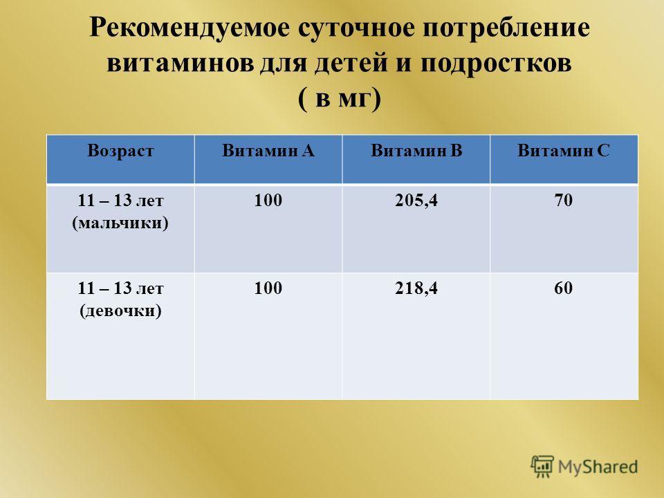 Рекомендуемое суточное потребление витаминов для детей и подростков ( в мг) ВозрастВитамин АВитамин ВВитамин С 11 – 13 лет (мальчики) 100205,470 11 – 13 лет (девочки) 100218,460