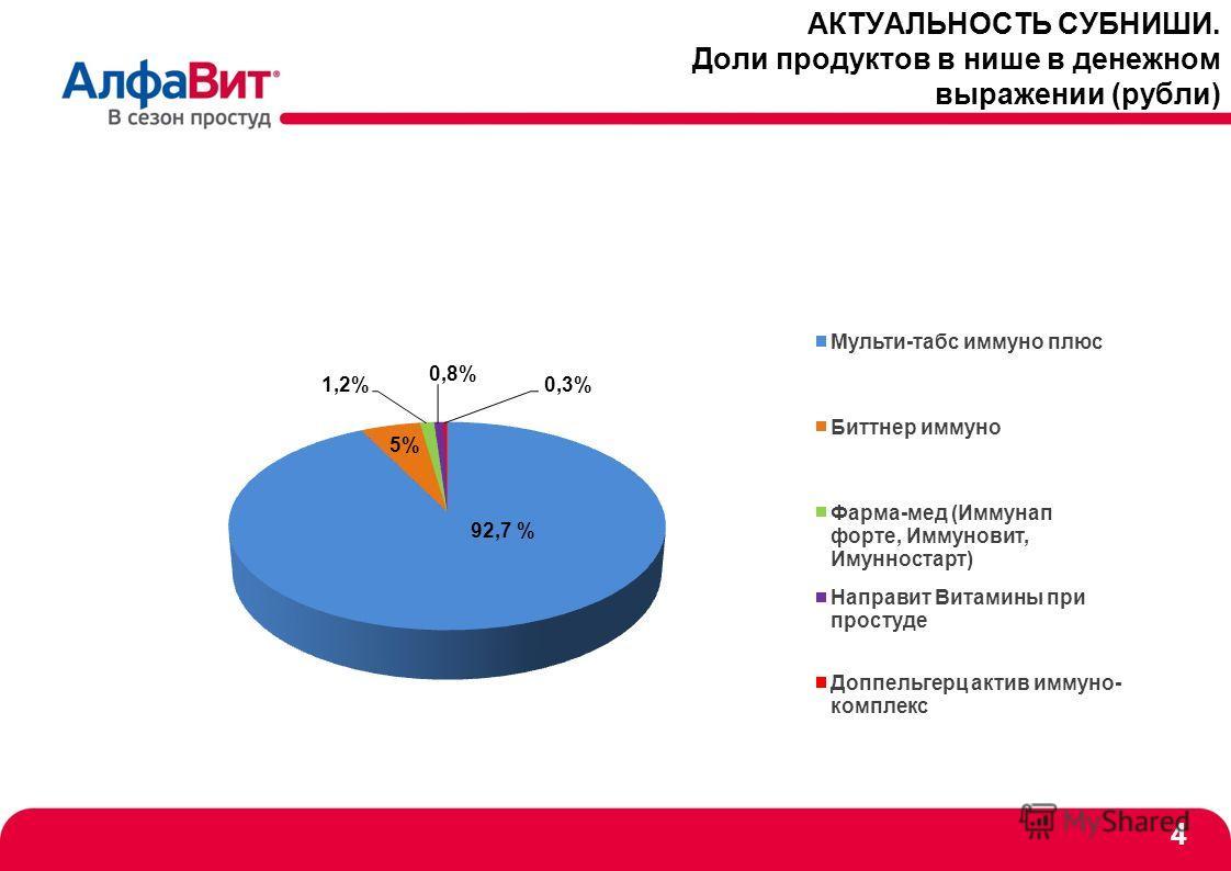 АКТУАЛЬНОСТЬ СУБНИШИ. Доли продуктов в нише в денежном выражении (рубли) 4