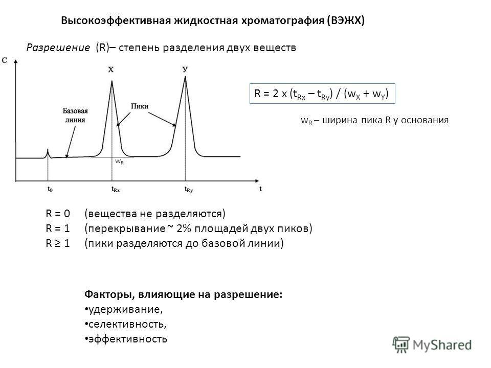 Высокоэффективная жидкостная хроматография (ВЭЖХ) Разрешение (R)– степень разделения двух веществ R = 2 x (t Rx – t Ry ) / (w X + w Y ) wRwR w R – ширина пика R у основания R = 0 (вещества не разделяются) R = 1 (перекрывание ~ 2% площадей двух пиков)