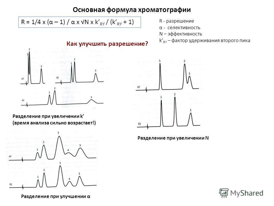 Основная формула хроматографии R = 1/4 x (α – 1) / α x N x k RY / (k RY + 1) R - разрешение α - селективность N – эффективность k RY – фактор удерживания второго пика Разделение при увеличении k (время анализа сильно возрастает!) Разделение при увели