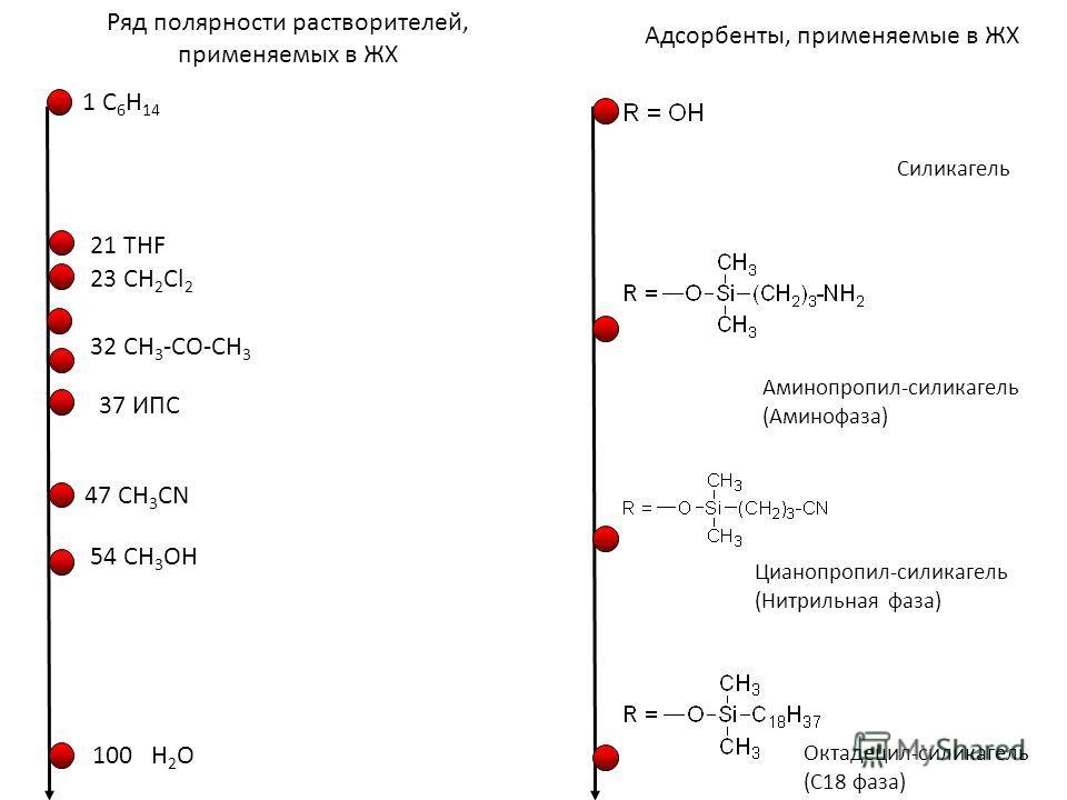 100 H 2 O 54 CH 3 OH 47 CH 3 CN 37 ИПС 32 CH 3 -CO-CH 3 23 CH 2 Cl 2 21 THF 1 C 6 H 14 Ряд полярности растворителей, применяемых в ЖХ Октадецил-силикагель (С18 фаза) Цианопропил-силикагель (Нитрильная фаза) Аминопропил-силикагель (Аминофаза) Силикаге