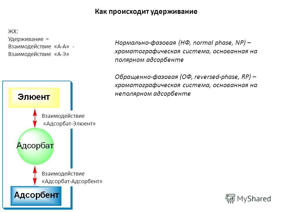 ЖХ: Удерживание = Взаимодействие «А-А» - Взаимодействие «А-Э» Взаимодействие «Адсорбат-Элюент» Как происходит удерживание Нормально-фазовая (НФ, normal phase, NP) – хроматографическая система, основанная на полярном адсорбенте Обращенно-фазовая (ОФ,