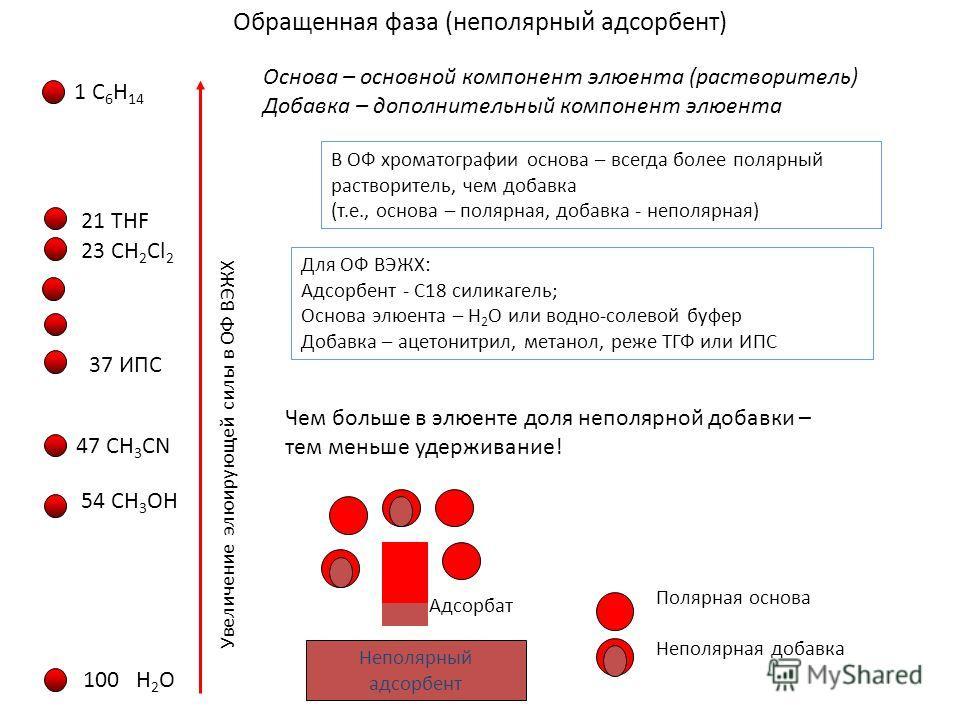 Обращенная фаза (неполярный адсорбент) Основа – основной компонент элюента (растворитель) Добавка – дополнительный компонент элюента В ОФ хроматографии основа – всегда более полярный растворитель, чем добавка (т.е., основа – полярная, добавка - непол