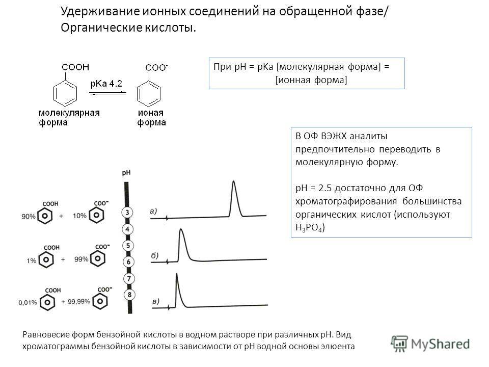 Удерживание ионных соединений на обращенной фазе/ Органические кислоты. При pH = pKa [молекулярная форма] = [ионная форма] В ОФ ВЭЖХ аналиты предпочтительно переводить в молекулярную форму. pH = 2.5 достаточно для ОФ хроматографирования большинства о