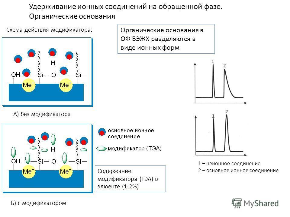 Удерживание ионных соединений на обращенной фазе. Органические основания Органические основания в ОФ ВЭЖХ разделяются в виде ионных форм Содержание модификатора (ТЭА) в элюенте (1-2%) Схема действия модификатора: А) без модификатора Б) с модификаторо
