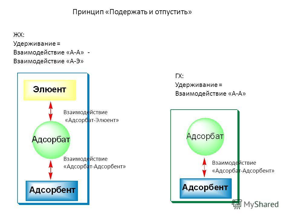 ЖХ: Удерживание = Взаимодействие «А-А» - Взаимодействие «А-Э» Взаимодействие «Адсорбат-Элюент» Взаимодействие «Адсорбат-Адсорбент» ГХ: Удерживание = Взаимодействие «А-А» Взаимодействие «Адсорбат-Адсорбент» Принцип «Подержать и отпустить»