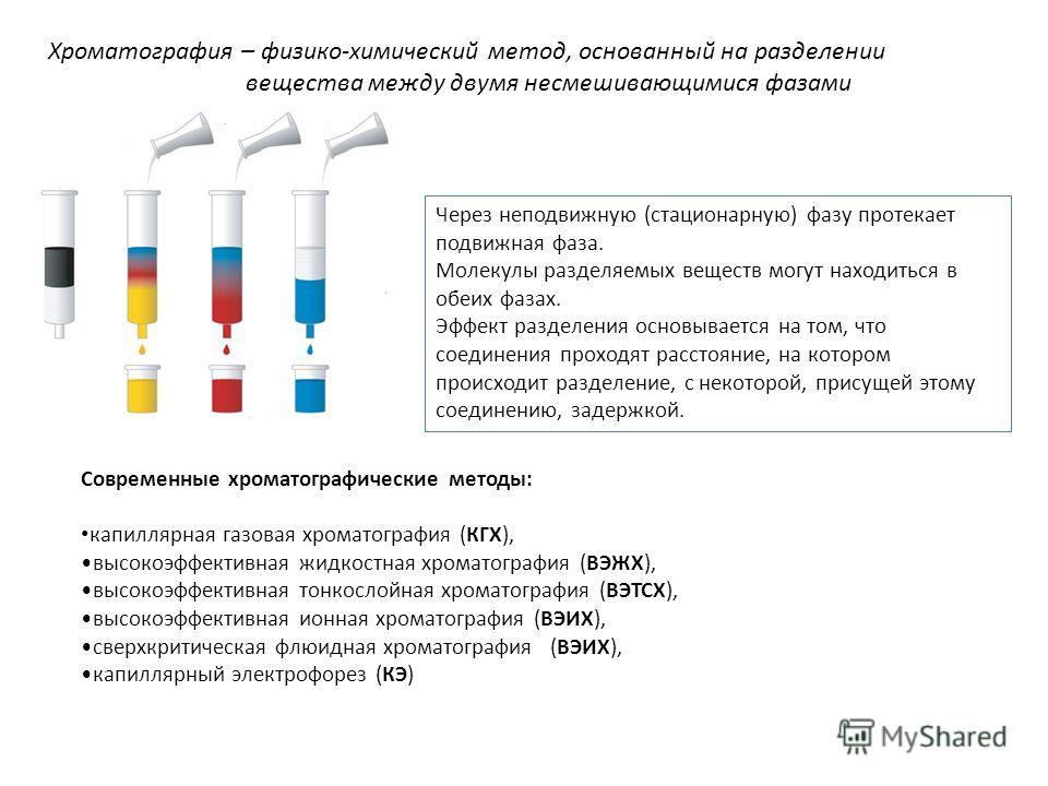 Хроматография – физико-химический метод, основанный на разделении вещества между двумя несмешивающимися фазами Через неподвижную (стационарную) фазу протекает подвижная фаза. Молекулы разделяемых веществ могут находиться в обеих фазах. Эффект разделе