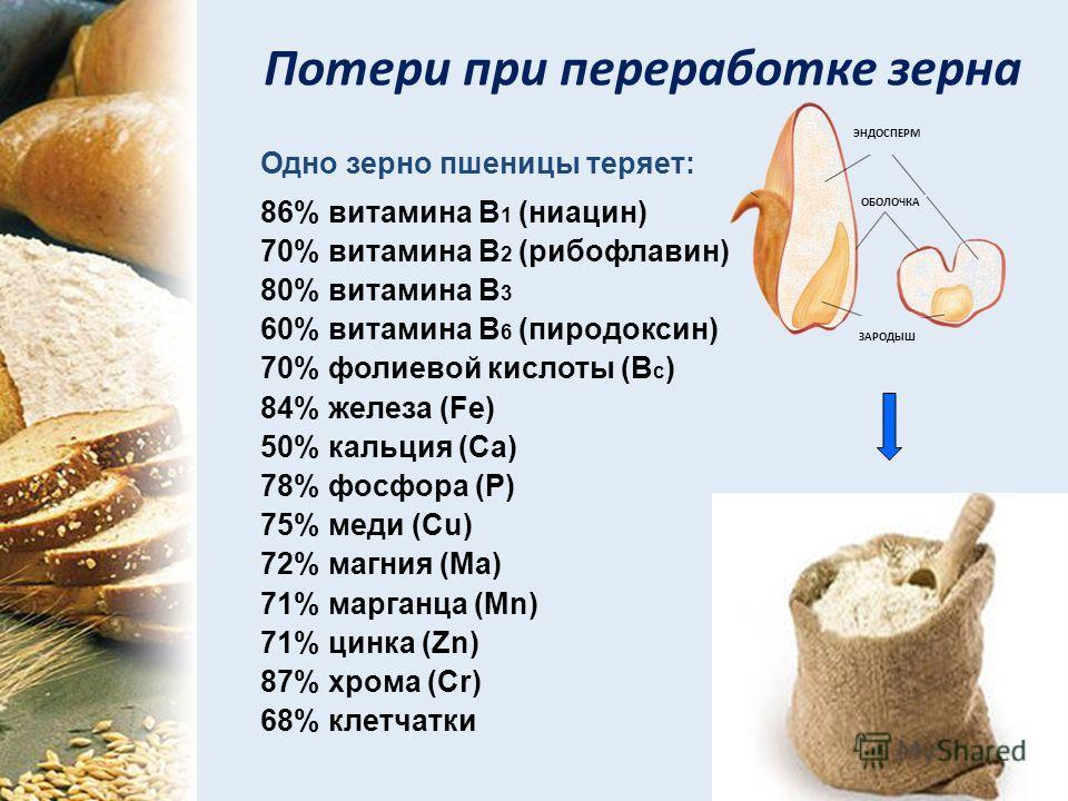 Потери при переработке зерна Одно зерно пшеницы теряет: 86% витамина В 1 (ниацин) 70% витамина В 2 (рибофлавин) 80% витамина В 3 60% витамина В 6 (пиродоксин) 70% фолиевой кислоты (B c ) 84% железа (Fe) 50% кальция (Ca) 78% фосфора (P) 75% меди (Cu)