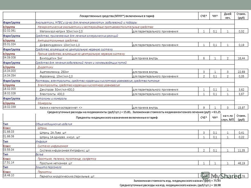 Лекарственные средства (МНН*) включенные в тарифСЧЕ^ЧН^ Дней леч. Стоим. (руб) ФармГруппаАнальгетики, НПВС и ср-ва для лечения ревматич. заболеваний и подагры п/группа Ненаркотические анальгетики и нестероидные противовоспалительные средства 02.02.06