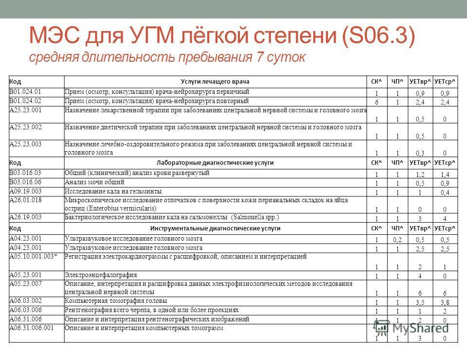 МЭС для УГМ лёгкой степени (S06.3) средняя длительность пребывания 7 суток КодУслуги лечащего врачаСК^ЧП^УЕТвр^УЕТср^ В01.024.01Прием (осмотр, консультация) врача-нейрохирурга первичный 110,9 В01.024.02Прием (осмотр, консультация) врача-нейрохирурга