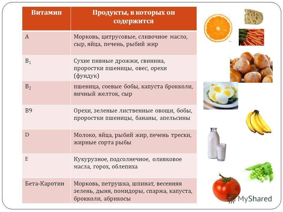 ВитаминПродукты, в которых он содержится АМорковь, цитрусовые, сливочное масло, сыр, яйца, печень, рыбий жир В1В1 Сухие пивные дрожжи, свинина, проростки пшеницы, овес, орехи ( фундук ) В2В2 пшеница, соевые бобы, капуста брокколи, яичный желток, сыр