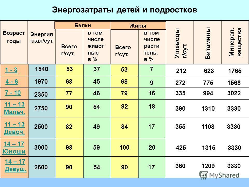Энергозатраты детей и подростков Возраст годы Энергия ккал/сут. Всего г/сут. в том числе живот ные в % Белки Жиры Всего г/сут. в том числе расти тель. в % Углеводы г/сут. Витамины Минерал. вещества 1 - 3 4 - 6 7 - 10 11 – 13 Мальч. 11 – 13 Девоч. 14