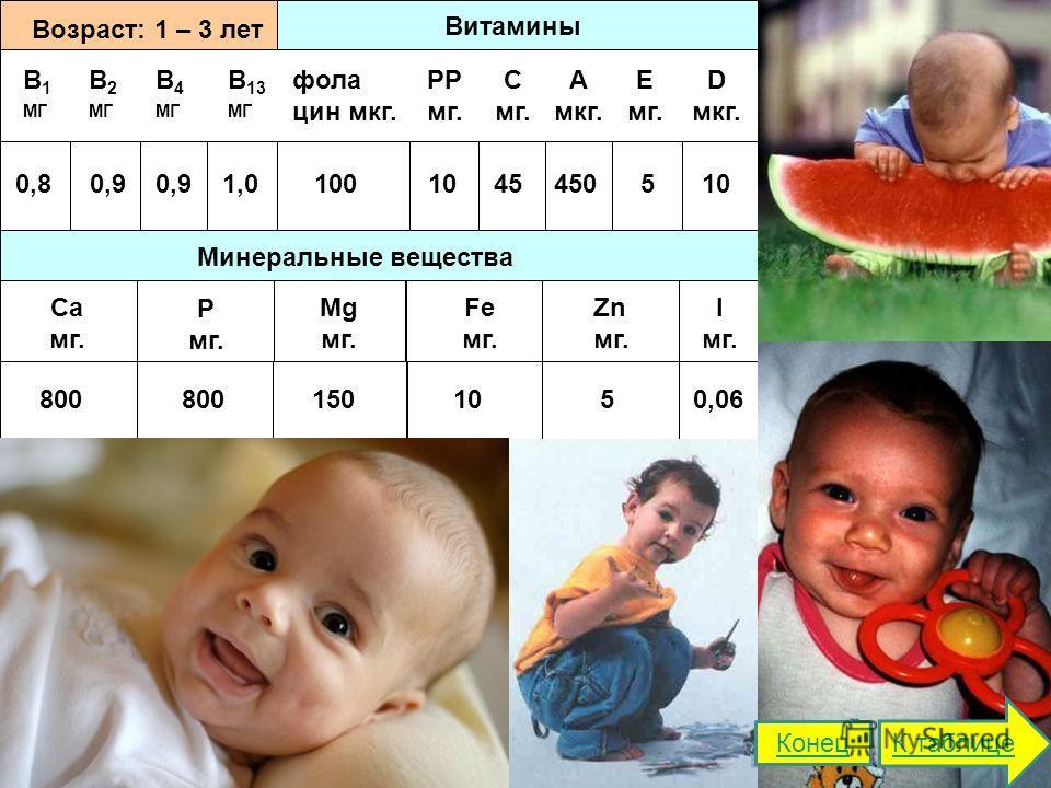 Витамины Возраст: 1 – 3 лет В 1 МГ В 2 МГ В 4 МГ В 13 МГ фола цин мкг. РР мг. С мг. А мкг. Е мг. D мкг. Минеральные вещества Ca мг. Р мг. Mg мг. Fe мг. Zn мг. I мг. 0,80,9 1,01001045450510 800 1501050,06 К таблице Конец