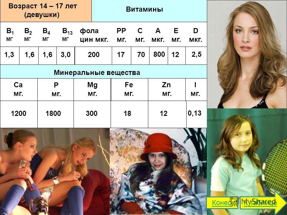 Витамины Возраст 14 – 17 лет (девушки) В 1 МГ В 2 МГ В 4 МГ В 13 МГ фола цин мкг. РР мг. С мг. А мкг. Е мг. D мкг. Минеральные вещества Ca мг. Р мг. Mg мг. Fe мг. Zn мг. I мг. 1,31,6 3,02001770 800 12 2,5 120018003001812 0,13 К таблице Конец
