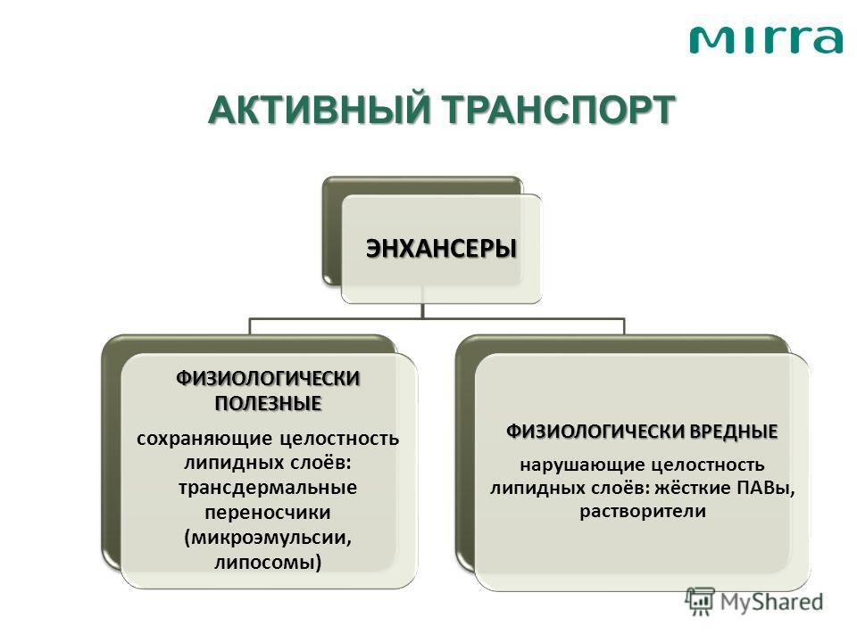 АКТИВНЫЙ ТРАНСПОРТ ЭНХАНСЕРЫ ФИЗИОЛОГИЧЕСКИ ПОЛЕЗНЫЕ сохраняющие целостность липидных слоёв: трансдермальные переносчики (микроэмульсии, липосомы) ФИЗИОЛОГИЧЕСКИ ВРЕДНЫЕ нарушающие целостность липидных слоёв: жёсткие ПАВы, растворители