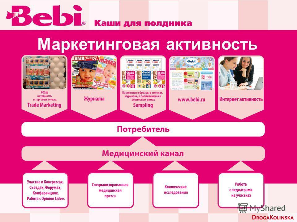 Маркетинговая активность