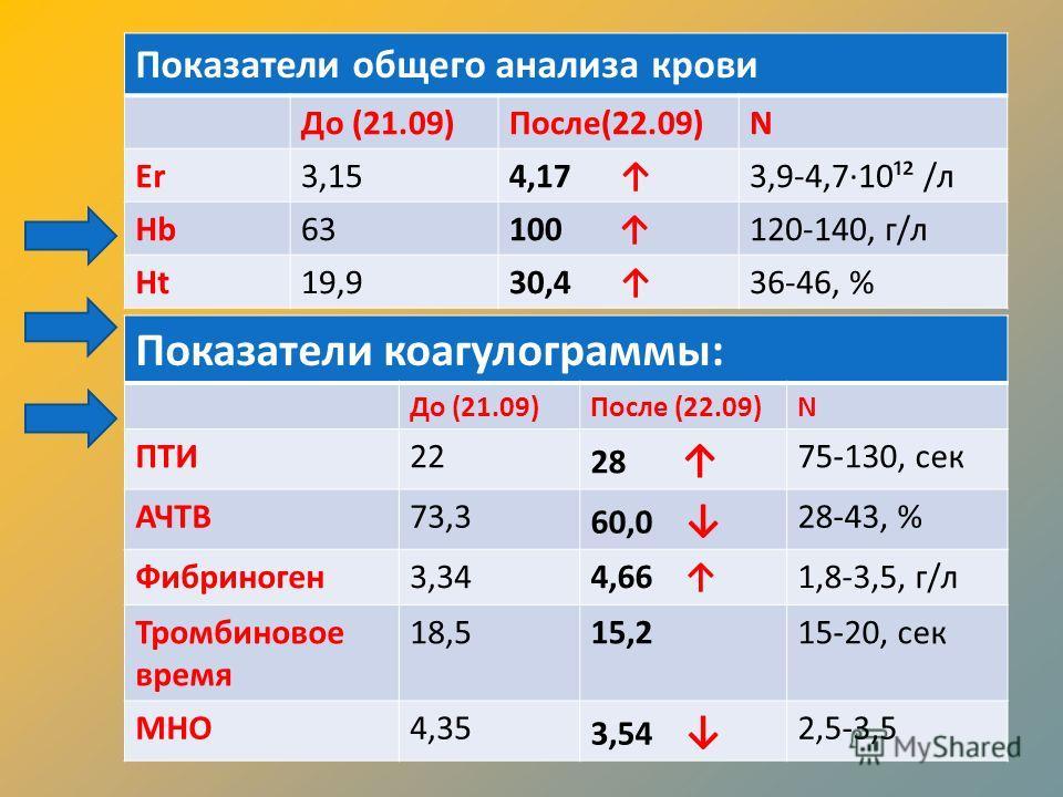 Показатели коагулограммы: До (21.09)После (22.09)N ПТИ22 28 75-130, сек АЧТВ73,3 60,0 28-43, % Фибриноген3,344,66 1,8-3,5, г/л Тромбиновое время 18,515,215-20, сек МНО4,35 3,54 2,5-3,5 Показатели общего анализа крови До (21.09)После(22.09)N Er3,154,1