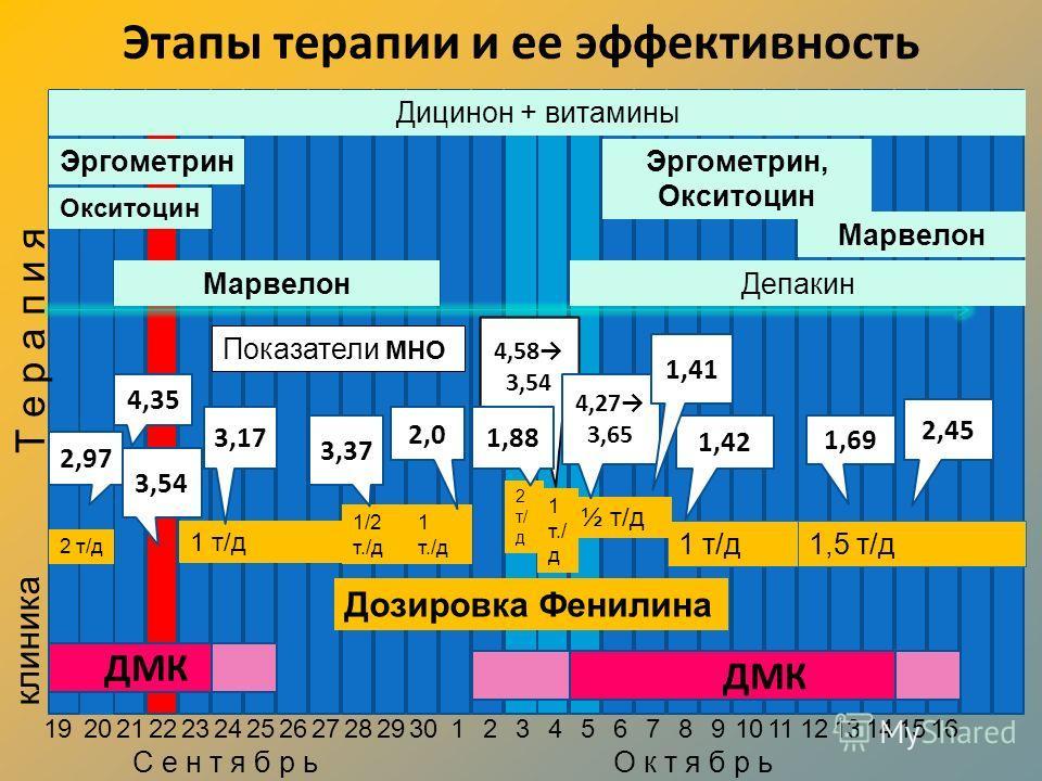 Этапы терапии и ее эффективность клиника 192021 22232425262728293012345678910111213141516 Т е р а п и я ДМК ЭргометринЭргометрин, Окситоцин Окситоцин Марвелон Дицинон + витамины Марвелон Депакин 1/2 т./д 1 т/д 2 т/д 1 т./д 2 т/ д 1 т./ д 1,5 т/д1 т/д