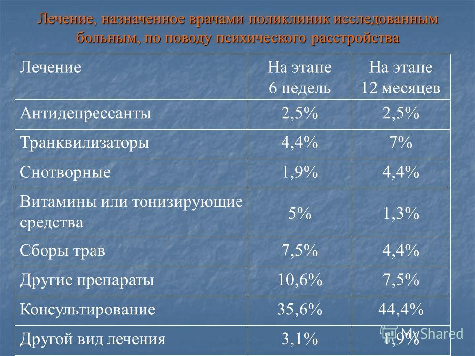 Лечение, назначенное врачами поликлиник исследованным больным, по поводу психического расстройства 1,9%3,1%Другой вид лечения 44,4%35,6%Консультирование 7,5%10,6%Другие препараты 4,4%7,5%Сборы трав 1,3%5% Витамины или тонизирующие средства 4,4%1,9%Сн