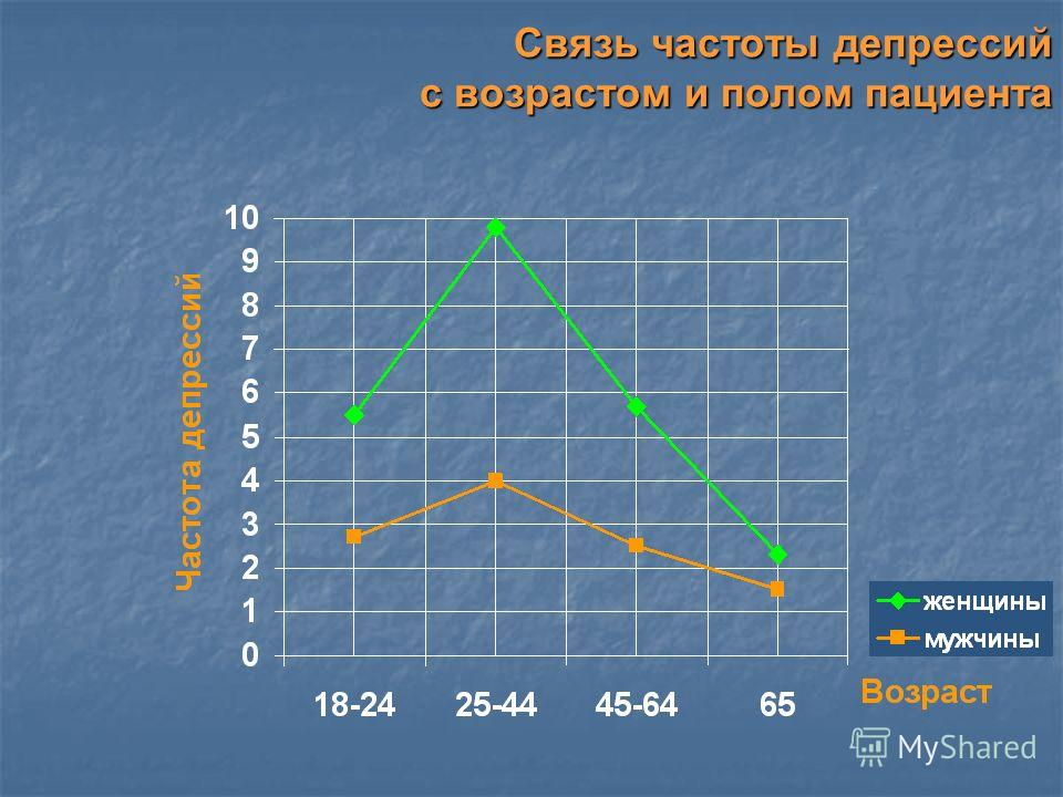 Связь частоты депрессий с возрастом и полом пациента