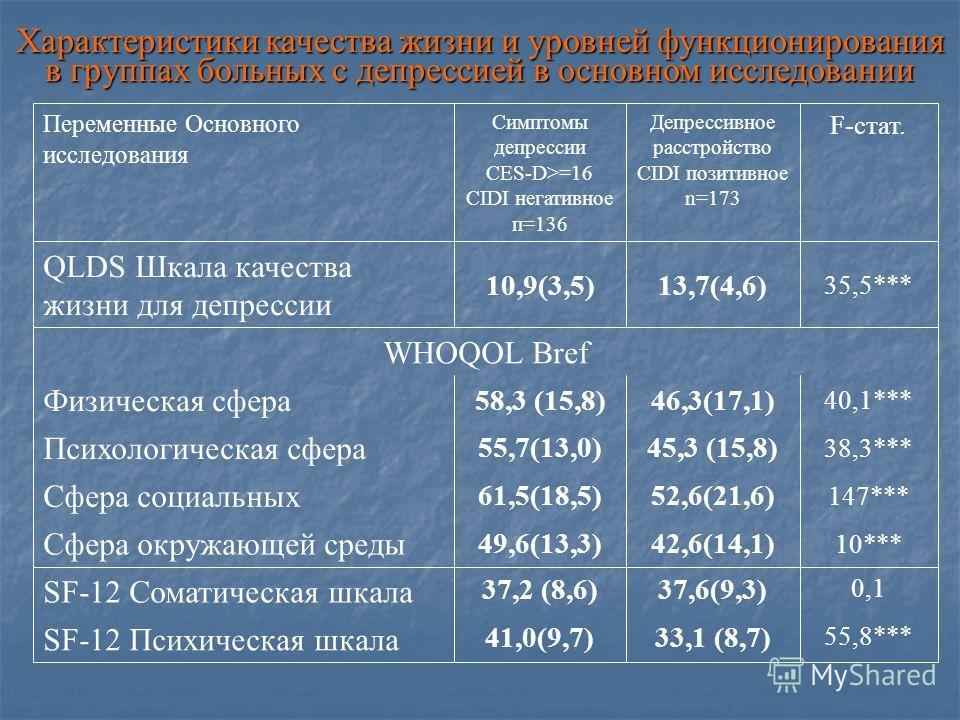 Характеристики качества жизни и уровней функционирования в группах больных с депрессией в основном исследовании WHOQOL Bref 55,8*** 33,1 (8,7)41,0(9,7) SF-12 Психическая шкала 0,1 37,6(9,3)37,2 (8,6) SF-12 Соматическая шкала 10*** 42,6(14,1)49,6(13,3