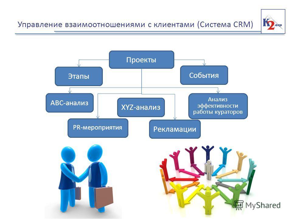 Управление взаимоотношениями с клиентами (Система CRM) Этапы Проекты События АВС-анализ XYZ-анализ Анализ эффективности работы кураторов PR-мероприятия Рекламации