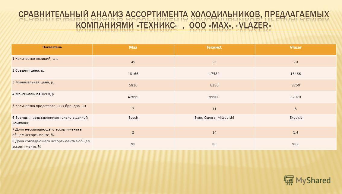 Показатель МaxТехникСVlazer 1 Количество позиций, шт. 495370 2 Средняя цена, р. 181661758416466 3 Минимальная цена, р. 582062808250 4 Максимальная цена, р. 428999990032070 5 Количество представленных брендов, шт. 7118 6 Бренды, представленные только